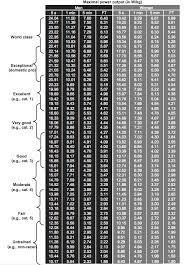 Cycling Wattage Chart Watts On A Stationary Bike Cycling