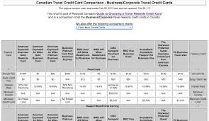 Credit Card Comparison Chart Rewards Canada Feb 28 Update Business Corporate Travel