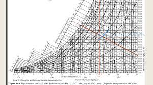 Carrier Psychrometric Chart English Units E7b Reading Values From Psychrometric Charts