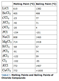Variation Of Physical Properties Across A Period