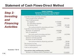 Chapter17 Statement Of Cash Flows 17 3 Previewofchapter Ppt Download