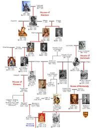British Royal Family History