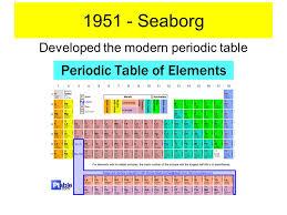 History Dmitri Mendeleev Seaborg Developed the modern periodic ...
