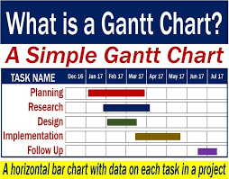 Define Gantt Chart With Example What Is A Gantt Chart What Is It Used For Market