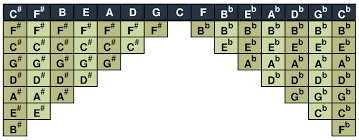 Musical Scales Chart Spinditty