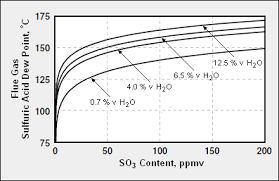 Sulfuric Acid Vapor Pressure Chart Acid Dew Point Encyclopedia Article Citizendium