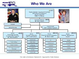 Opnav Organization Chart 2016 29 Valid Department Of The Navy Organization Chart