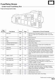94 probe fuse box wiring diagram technic fuse box diagram 94 ford probe se diagrams onlinefuse box diagram 94 ford probe se
