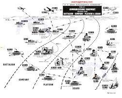 Us Army Platoon Usareur Org Charts Signal Equipment