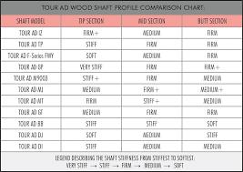 Tip Chart 2018 Spotted Graphite Design Tour Ad Iz Golfwrx