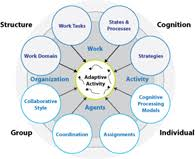 cognitive systems engineering course ppi cognitive systems engineering view cognitive systems engineering diagram