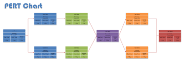 pert examplespert chart example