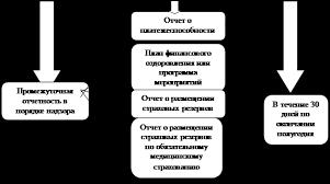 Контрольная работа Состав бухгалтерской и статистической  Состав годовой отчетности страховой организации в порядке надзора