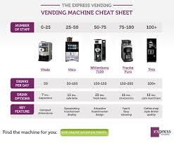 Ways To Hack A Vending Machine Stunning Hot Drinks Vending Machines [cheat Sheet] Vending Machine Hacks