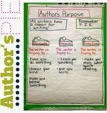 Authors Purpose Informational Text Learning In Wonderland