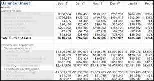 How To Forecast Balance Sheet Financial Forecast The Kinney Group