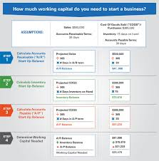 Working Capital Needed To Start A New Business