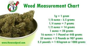 Weed Gram Chart How To Measure Weed On A Scale Lynnwoodgaragedoors Co