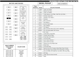 2000 Ford Fuse Box Diagram Explorer Xls Panel 40 Mustang Gt Elegant likewise 06 Taurus Fuse Diagram   Wiring Diagrams Instructions in addition 1999 Windstar Fuse Diagram   Trusted Schematics Diagram likewise 1996 Ford Explorer 50 Fuse Box Diagram Under Hood Schematics Wiring moreover Azera Fuse Box Diagram   Detailed Schematics Diagram together with 2012 Outlander Fuse Panel Diagram Mitsubishi Sport Box Can Am 1000 in addition 1999 Ford F150 Fuse Box   Schematics Wiring Diagram also 2006 Ford Fuse Diagram Fusion Sel V6 Box Taurus Inside 06 F150 Smart in addition Ford Ranger wiring by color   1983 1991 likewise  besides . on f fuse stop enthusiast wiring diagrams panel schematic diagram 2006 ford explorer box lable