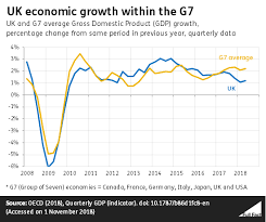 Uk Charts April 2009 Uk Economic Growth Within The G7 Full Fact