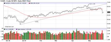 Ivolatility Trading Digest