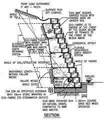 Small Picture Segmental Retaining Wall Design markcastroco