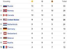 Olympic Medal Count Full List Of Medal Winners By Country