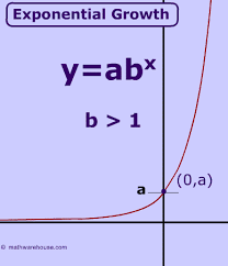 exponential growth its properties how