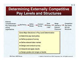 Designing Pay Levels Mix And Pay Structures Designing Pay Level Mix And Pay Structure Docsity