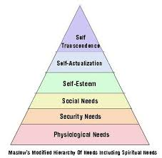 abraham maslow biography and hierarchy of needs schoolworkhelper no related posts