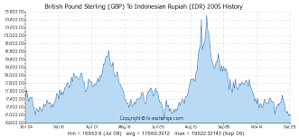 Gbp To Idr Chart British Pound Sterling Gbp To Indonesian Rupiah Idr