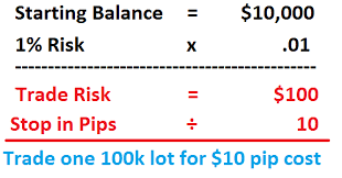 Forex Lot Size Chart How To Determine Lot Size For Day Trading