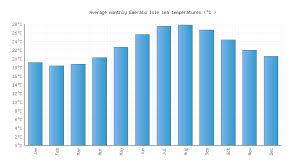 Emerald Isle Nc Water Temperature United States Sea