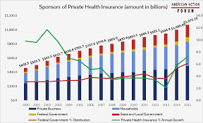 health insurance will continue to increase in 2016 and 2017 as 82 percent of enrollees on the individual market are subsidized and the federal