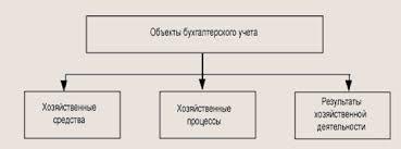 Понятие и особенности организации бухгалтерского дела Курсовая  Объекты бухгалтерского учета