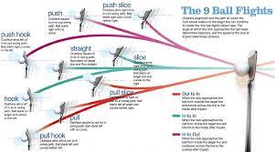 Golf Club Trajectory Chart Golf Ball Compression Chart Golf Ball Flight Patterns