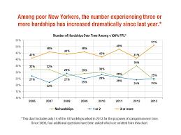 Statement On Latest New York City Poverty Rates Community