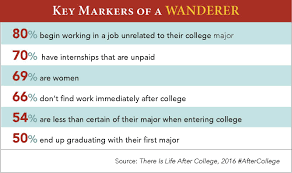 what to do a wandering college graduate the huffington post 2016 05 26 1464285472 5345076 6 life after college