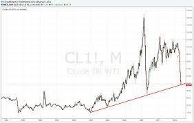 Crude Oil Nymex Crude Oil Live Chart