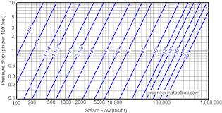 Pressure Drop Chart Pressure Drop In Steam Pipes