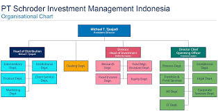 Fund Structure Chart Schroders In Indonesia Mutual Fund Investment Schroders