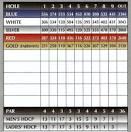 Scorecard   Pheasant Acres