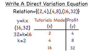 Direct Variation Chart How Do You Write An Equation For Direct Variation From A
