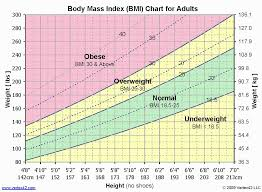 Underweight Normal Overweight Chart Pin On Fitness