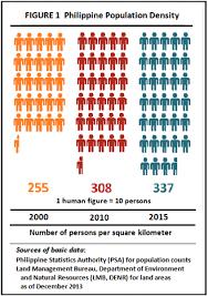 Psa Density Chart Philippine Population Density Based On The 2015 Census Of