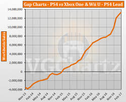 Industry News Ps4 Vs Xbox One And Wii U News Shenzhen