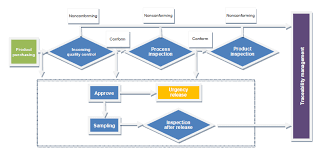 Control Of Nonconforming Product Flow Chart Flow Chart Of Monitoring And Measurement Of Products Process