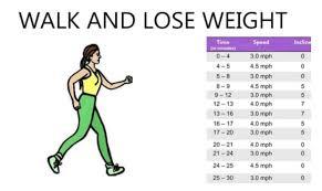 44 Veritable Walking Steps Chart