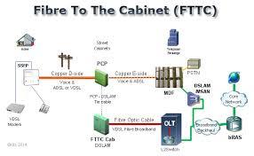 kitz fttc fibre broadband fttc fibre to the cabinet diagram