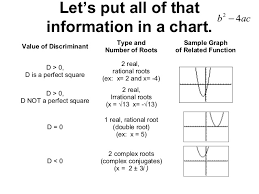 Quadratic Equation And Discriminant